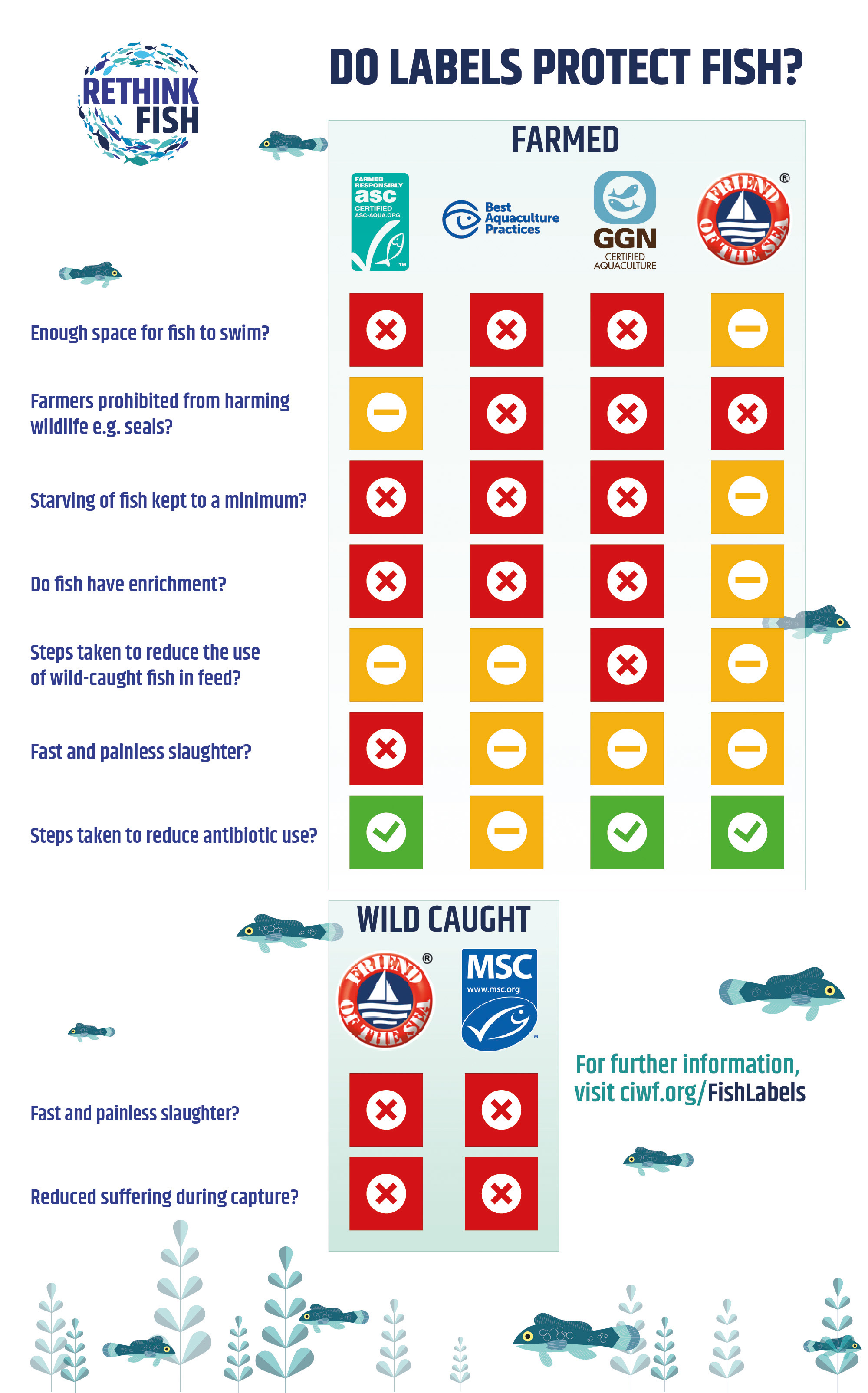 fish certification labelling scheme graphic