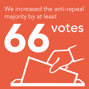 Infographic: We increased the anti-repeal majority by at least 66 votes