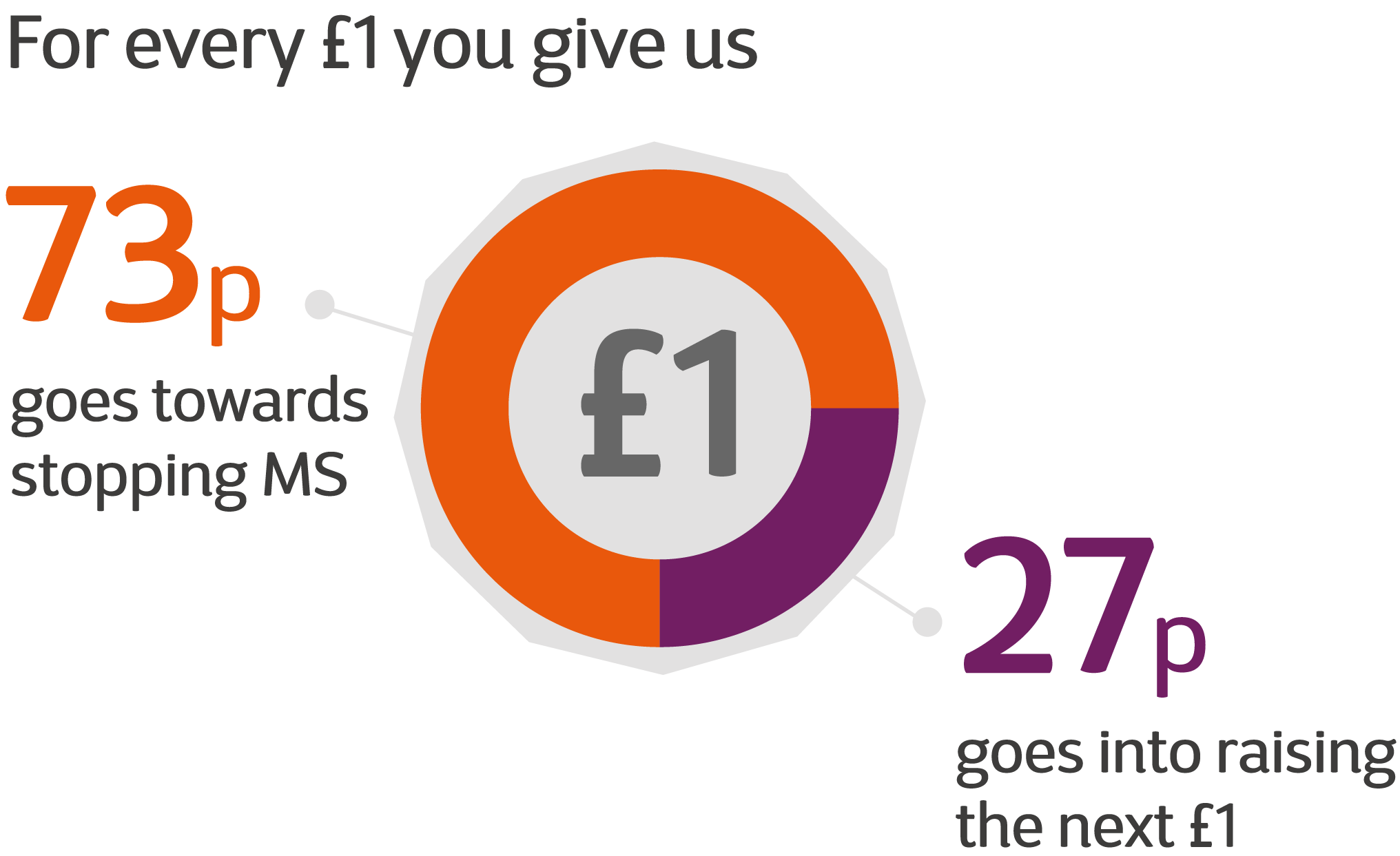 For every £1 you give us 73p goes towards stopping MS. 27p goes into raising the next £1