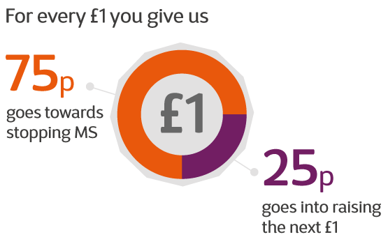 For every £1 you give us, 25p goes into raising the next £1, 75p goes towards stopping MS