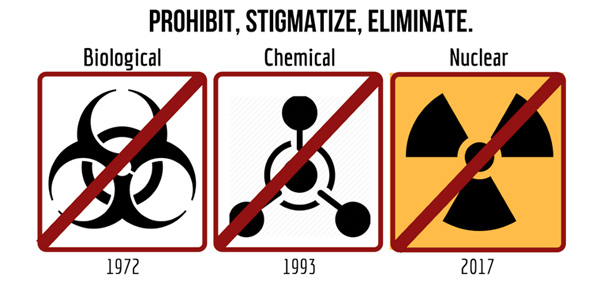 Prohibit, Stigmatize, Eliminate