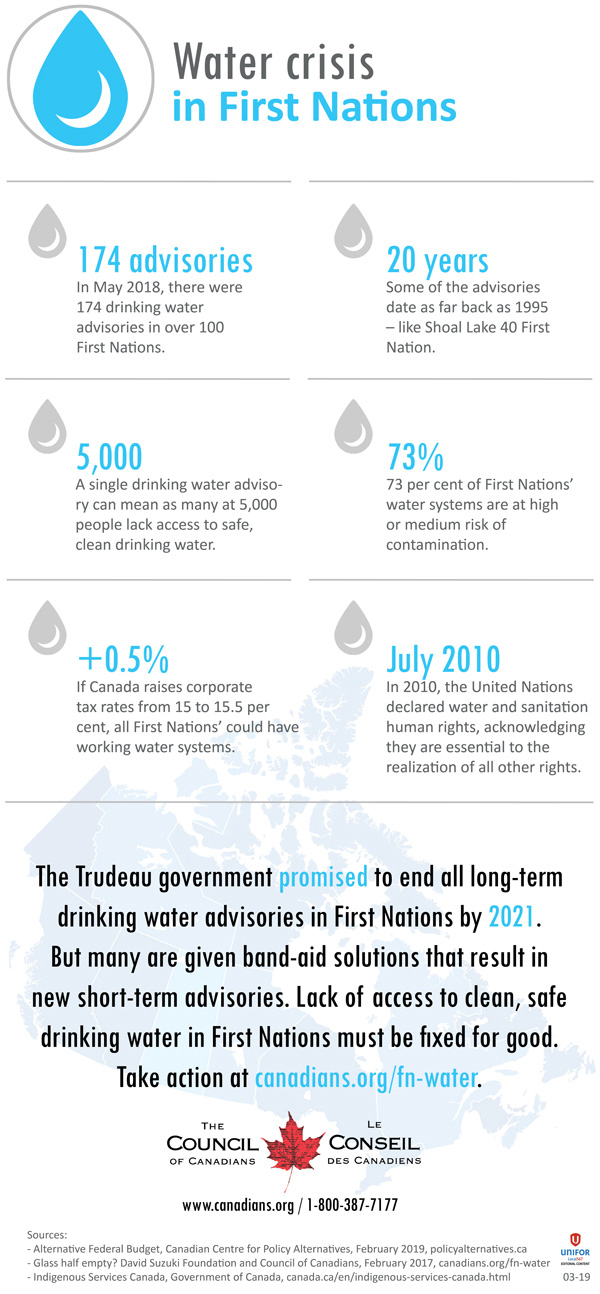 Water crisis in First Nations