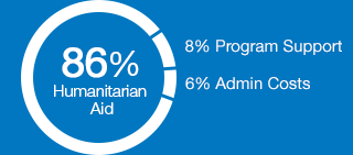 86% humanitatian aid, 8% program support, 6% admin