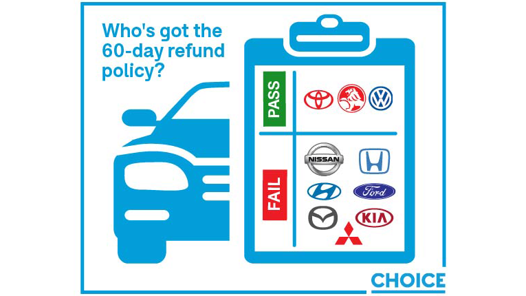 Who's got the 60-day refund policy – infographic