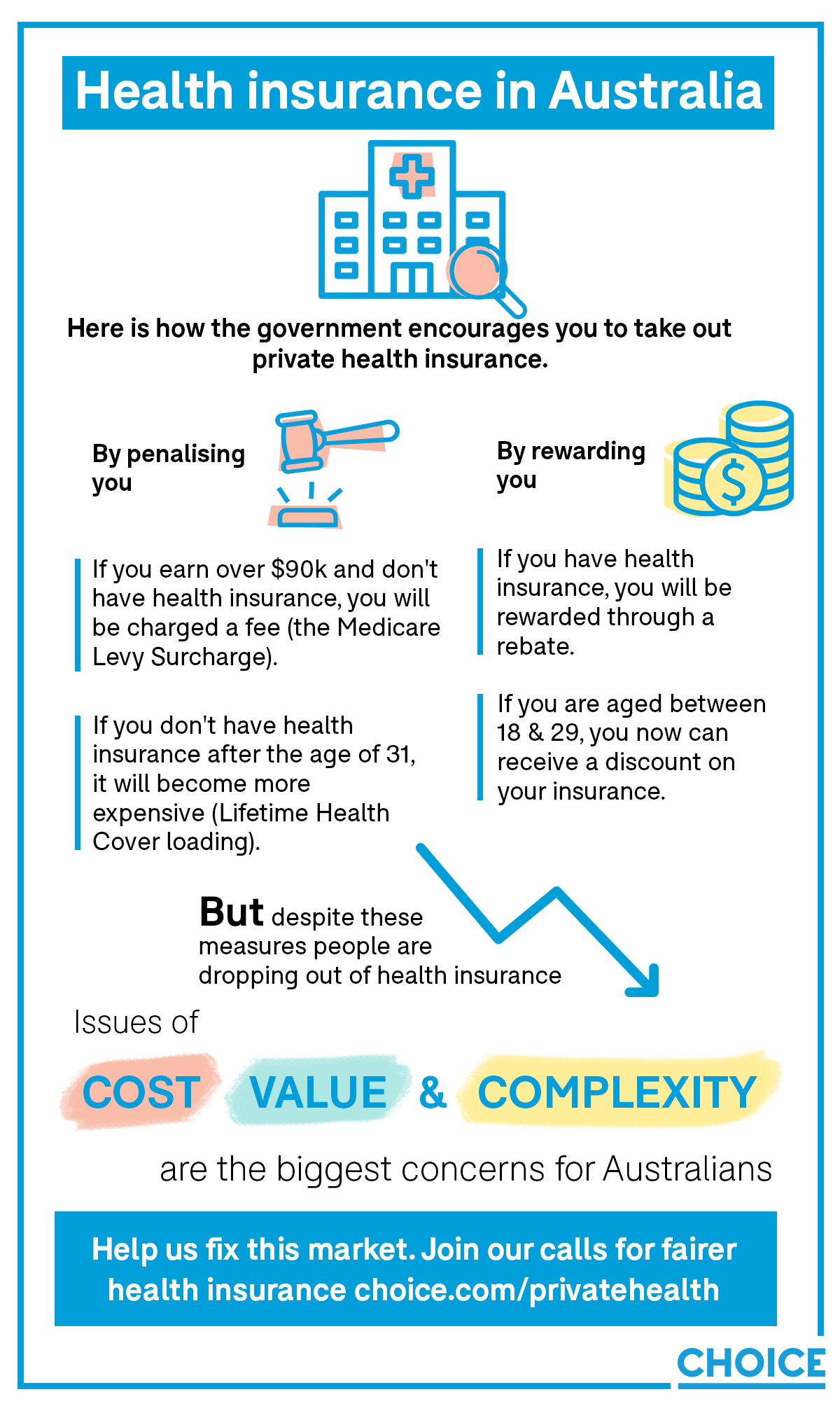 Health insurance in Australia - infographic.