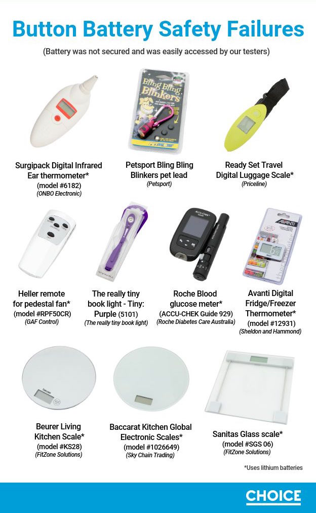 Infographic depicting 10 household products with button batteries which failed CHOICE's safety tests.