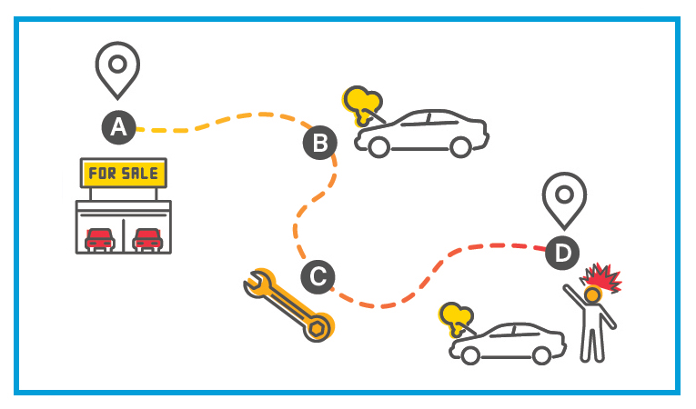 Illustration of a new car breaking down – lemon car refunds campaign